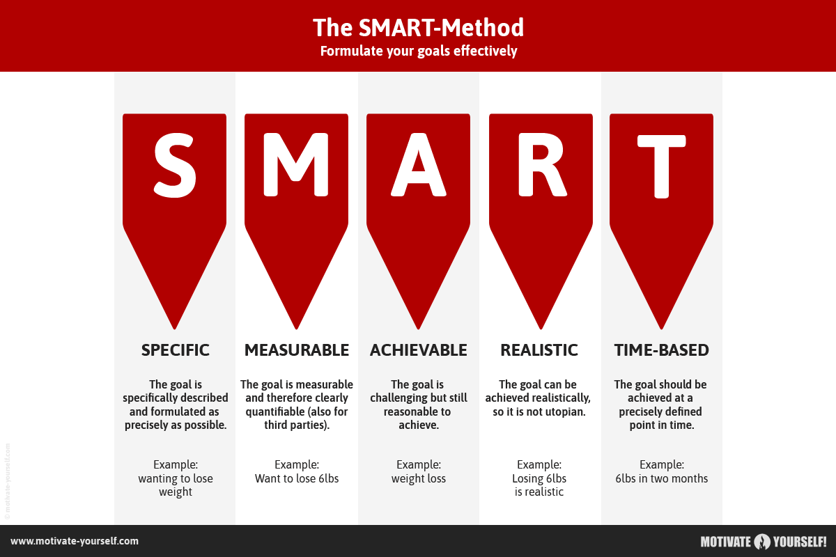The SMART method simply explained